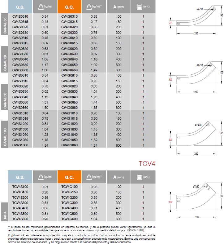 tabla CV4