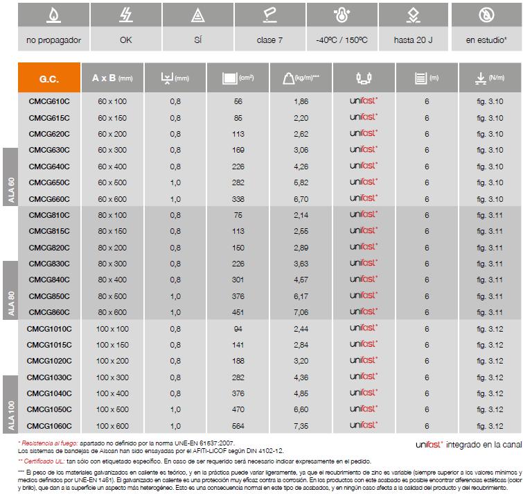 tabla CMCG cert