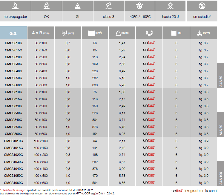 tabla CMCS cert